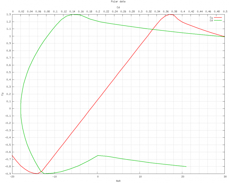 File:FlightModelCreation Editor IL-10 DragCurve.png